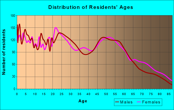 Age and Sex of Residents in zip code 76301