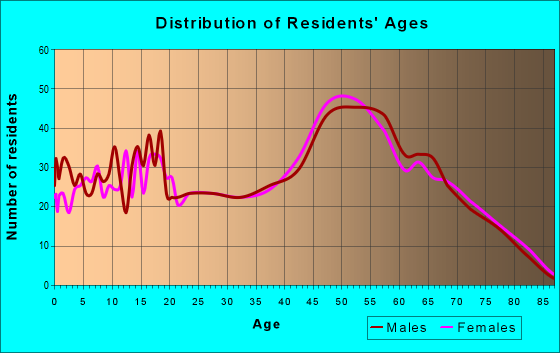 Age and Sex of Residents in zip code 76305