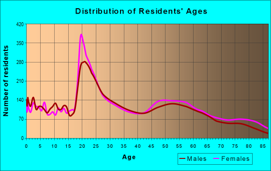 Age and Sex of Residents in zip code 76308