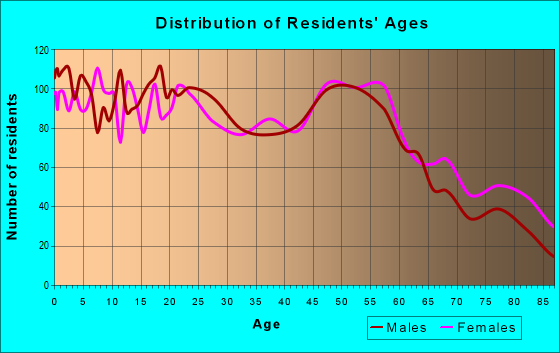 Age and Sex of Residents in zip code 76309