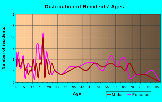 Age and Sex of Residents in zip code 76357