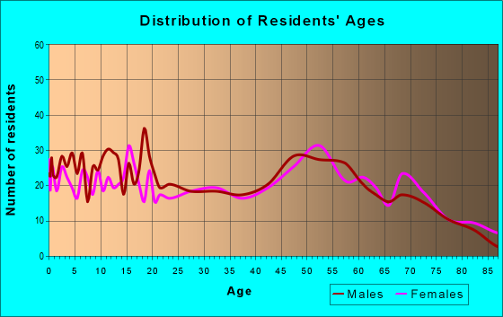 Age and Sex of Residents in zip code 76360
