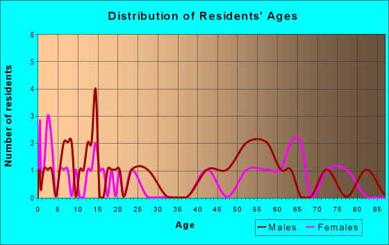 Age and Sex of Residents in zip code 76364