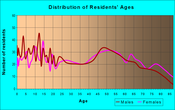 Age and Sex of Residents in zip code 76374