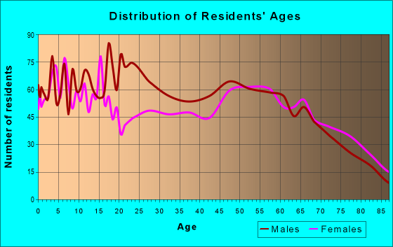 Age and Sex of Residents in zip code 76424
