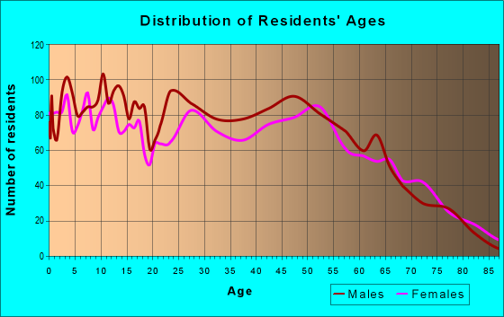 Age and Sex of Residents in zip code 76426