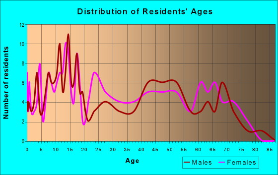 Age and Sex of Residents in zip code 76427