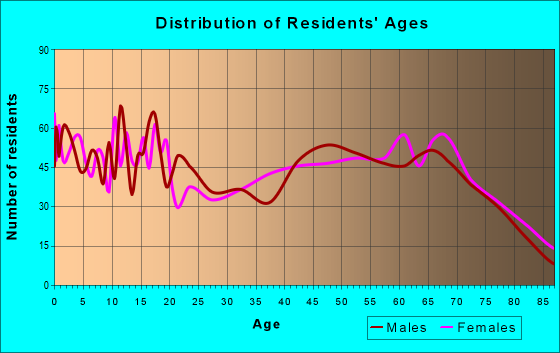 Age and Sex of Residents in zip code 76442