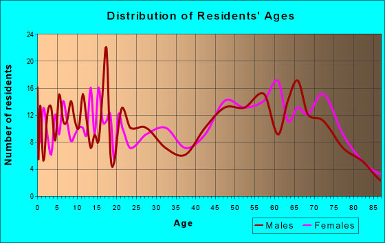 Age and Sex of Residents in zip code 76443