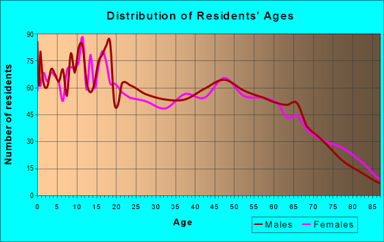 Age and Sex of Residents in zip code 76446