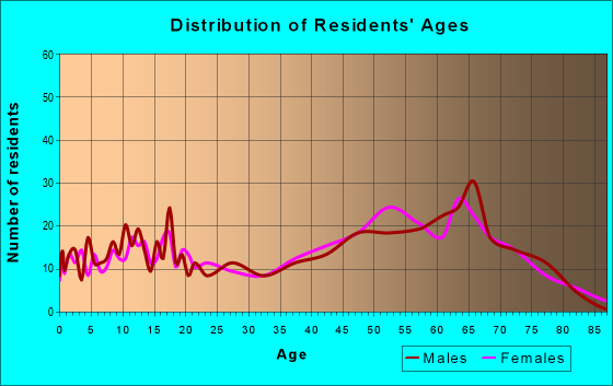 Age and Sex of Residents in zip code 76449