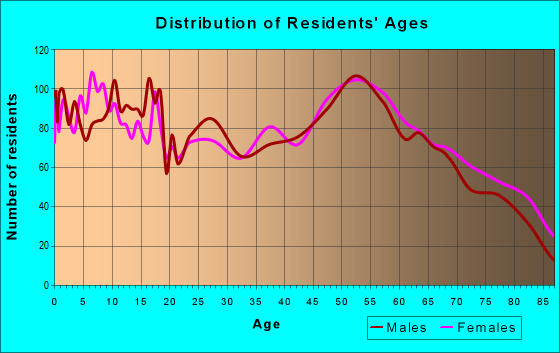 Age and Sex of Residents in zip code 76450
