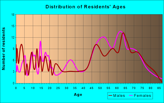 Age and Sex of Residents in zip code 76453