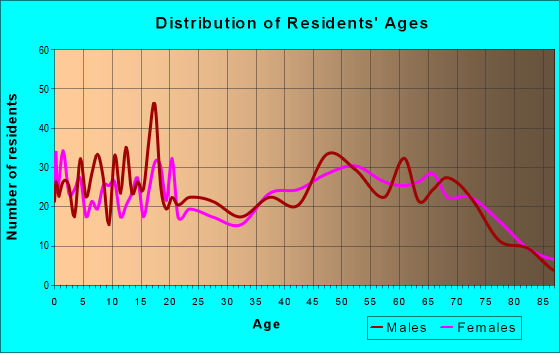 Age and Sex of Residents in zip code 76457