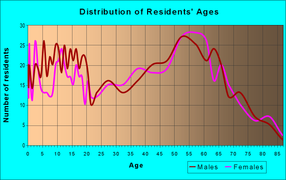 Age and Sex of Residents in zip code 76462