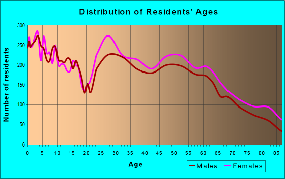 Age and Sex of Residents in zip code 76502