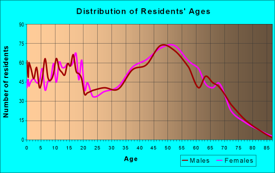 Age and Sex of Residents in zip code 76539
