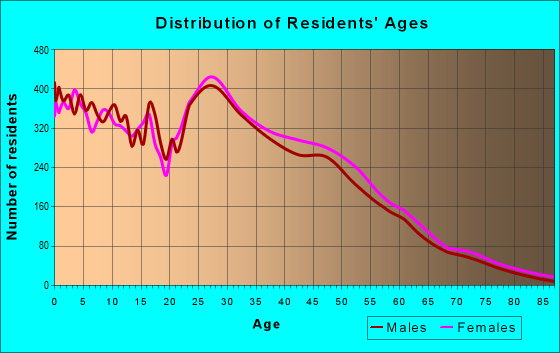 Age and Sex of Residents in zip code 76542