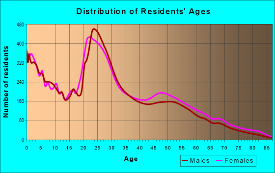 Age and Sex of Residents in zip code 76543