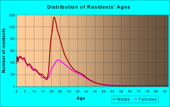 Age and Sex of Residents in zip code 76544