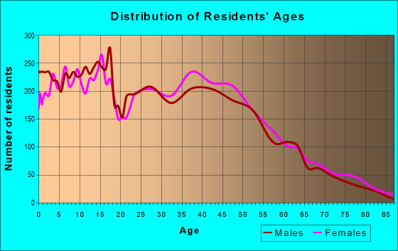 Age and Sex of Residents in zip code 76548