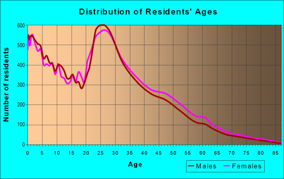 Age and Sex of Residents in zip code 76549