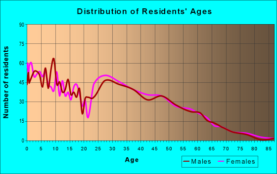 Age and Sex of Residents in zip code 76559