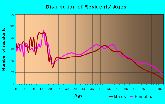 Age and Sex of Residents in zip code 76567