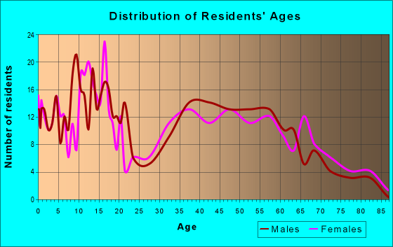 Age and Sex of Residents in zip code 76578