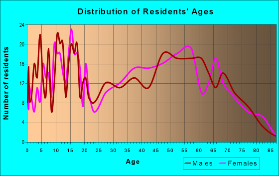 Age and Sex of Residents in zip code 76624