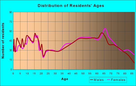 Age and Sex of Residents in zip code 76634