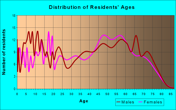 Age and Sex of Residents in zip code 76636