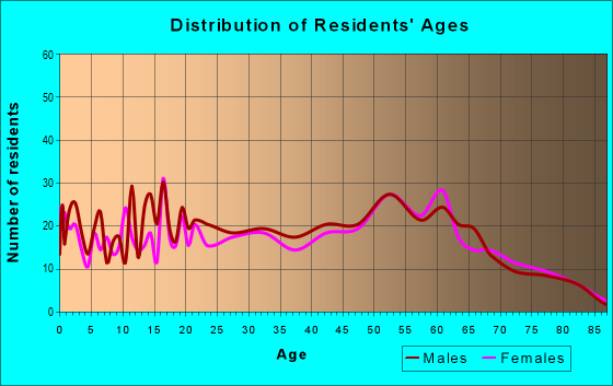 Age and Sex of Residents in zip code 76640