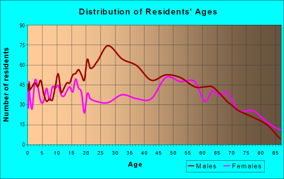 Age and Sex of Residents in zip code 76642