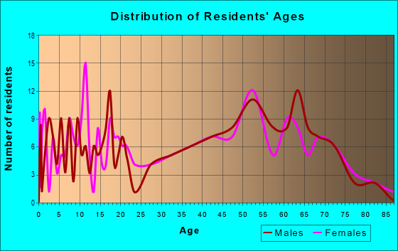 Age and Sex of Residents in zip code 76652