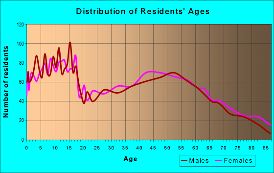 Age and Sex of Residents in zip code 76657