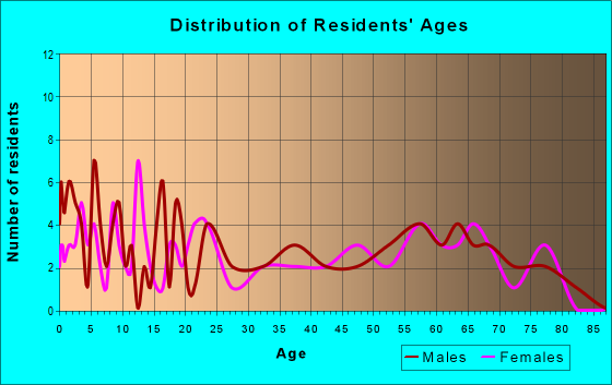 Age and Sex of Residents in zip code 76660