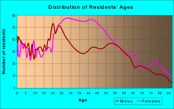 Age and Sex of Residents in zip code 76661