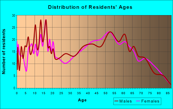 Age and Sex of Residents in zip code 76682
