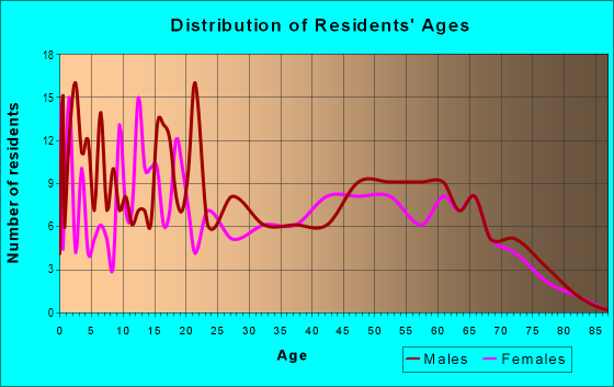 Age and Sex of Residents in zip code 76690