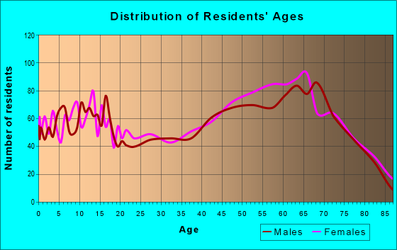 Age and Sex of Residents in zip code 76692