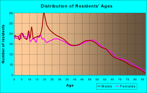 Age and Sex of Residents in zip code 76705