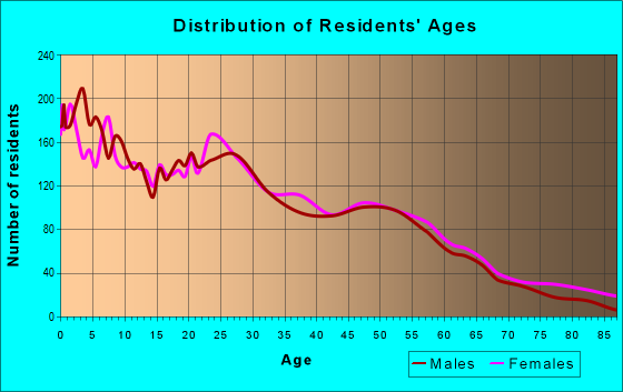 Age and Sex of Residents in zip code 76707