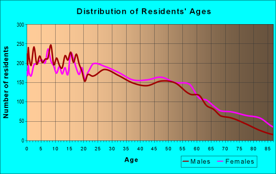 Age and Sex of Residents in zip code 76708