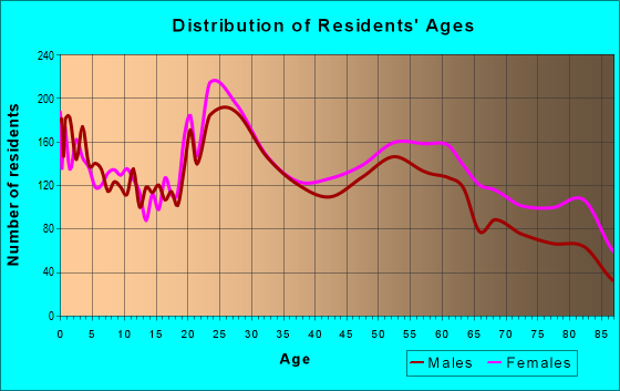 Age and Sex of Residents in zip code 76710