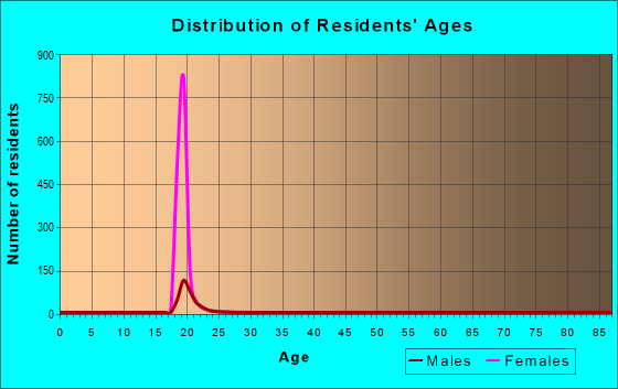 Age and Sex of Residents in zip code 76798