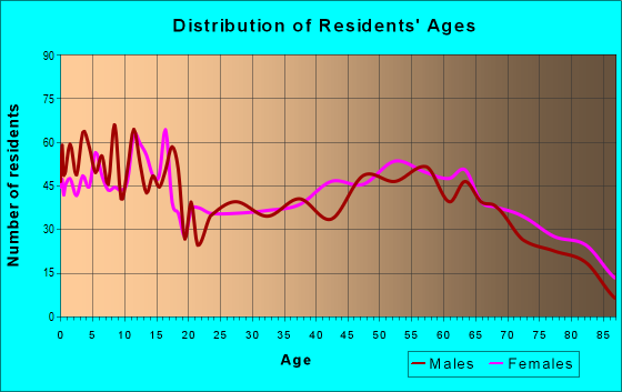 Age and Sex of Residents in zip code 76825