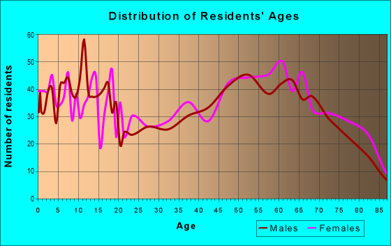 Age and Sex of Residents in zip code 76834