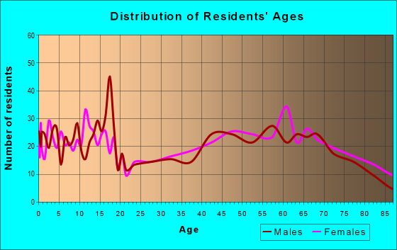 Age and Sex of Residents in zip code 76844