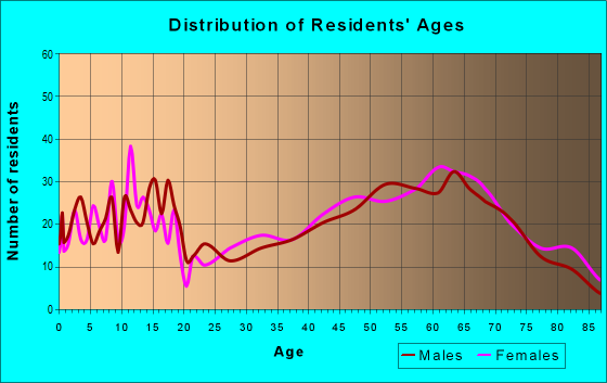 Age and Sex of Residents in zip code 76856